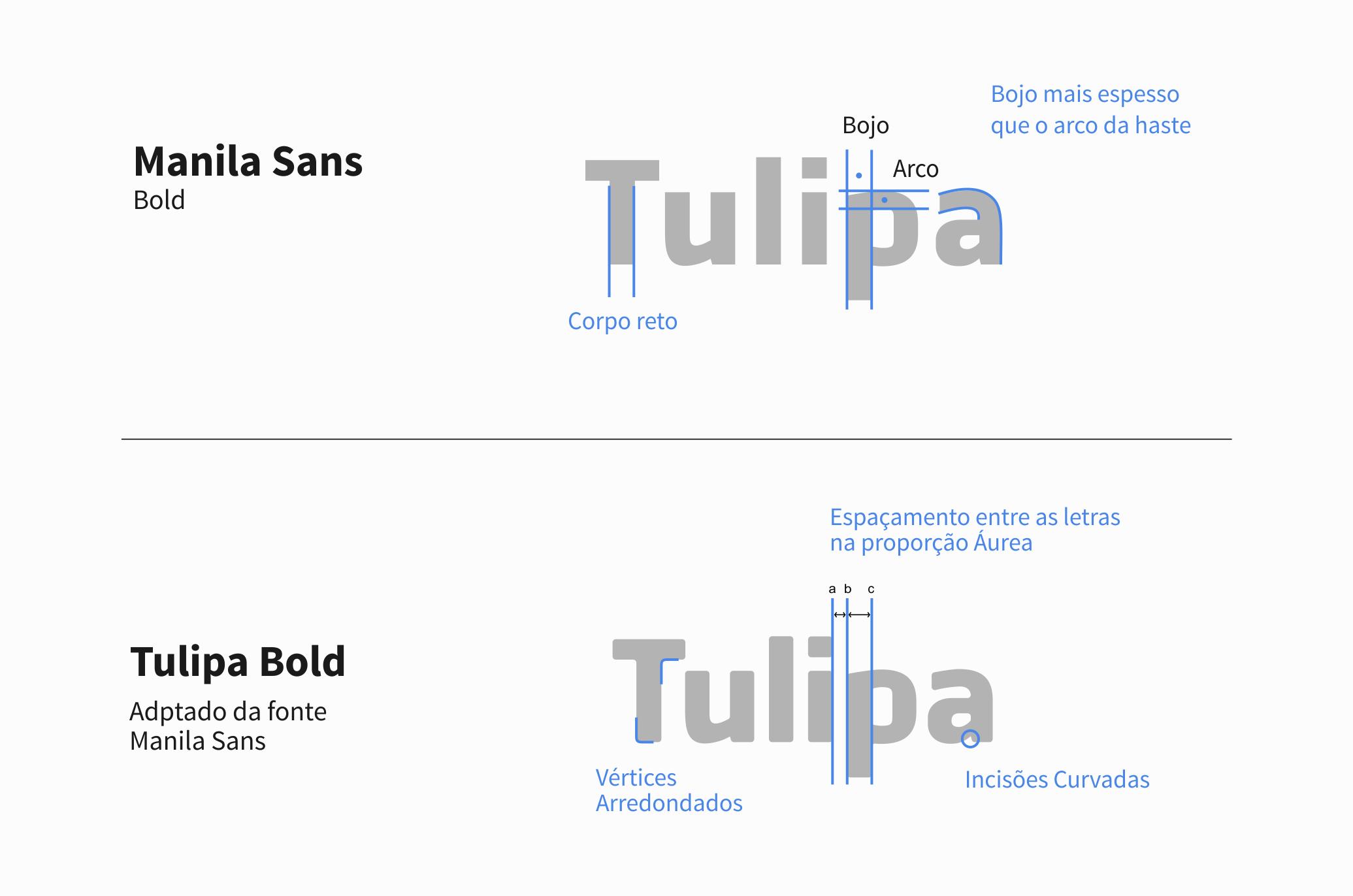 Construção da Tipografia TULIPA BOLD